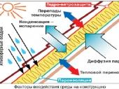 схема работы кровельной пароизоляции