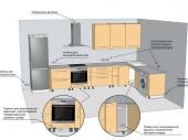 план размещения розеток на кухне
