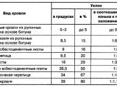 таблица рекомендуемого уклона для разных типов кровли