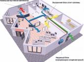 проект вентиляции в общественном здании