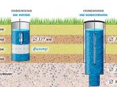 бурение скважин для водоснабжения